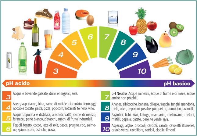 Acidosi-alimenti